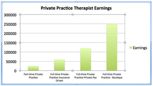 A bar chart indicating the earnings potential for private practice therapists