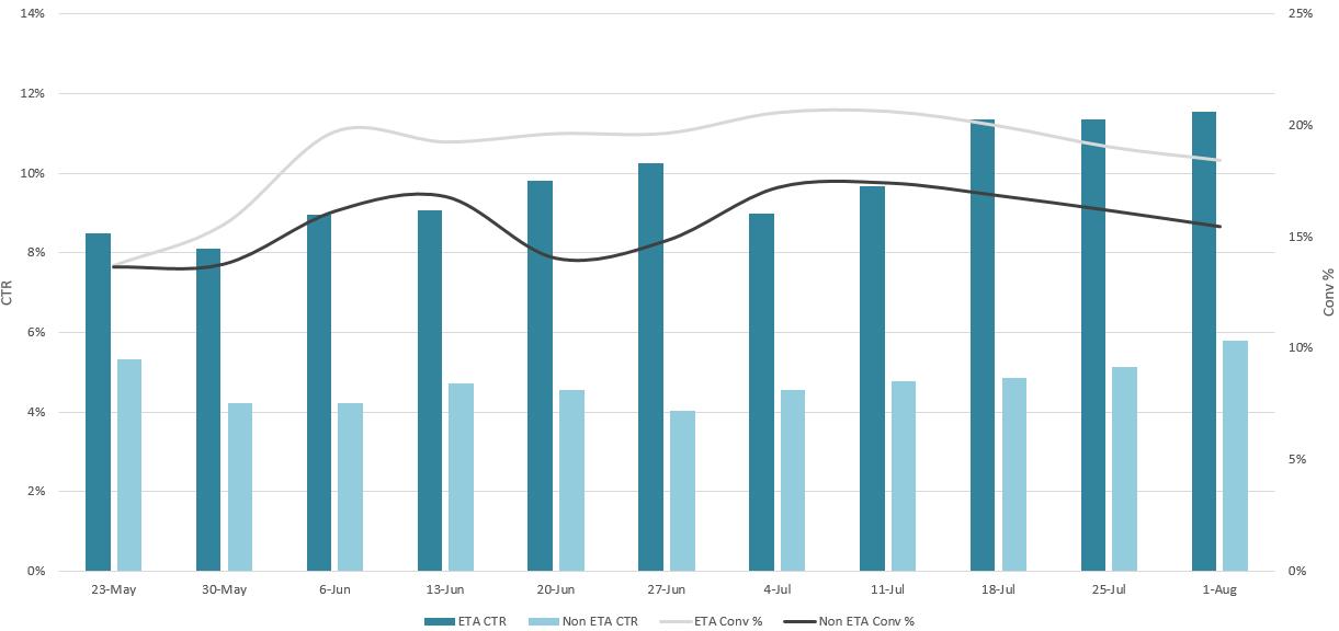 ETA-performance-chart