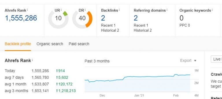 A search conducted on Ahrefs that shows various SEO metrics for a therapist's listing on FindHealthClinics, including the number of keywords it ranks for and how many backlinks the page has.