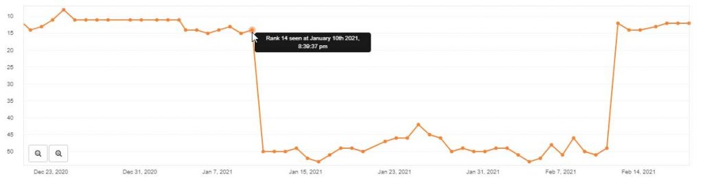 "An image of an analysis on Serpfox, an SEO tool, which shows a therapist's rankings for the term ""anxiety therapy"" between the months of December and February."